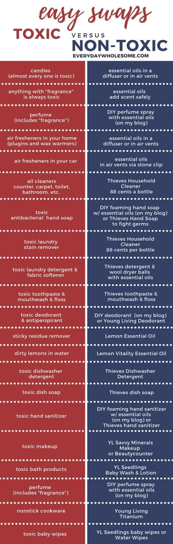 easy swaps toxic vs nontoxic